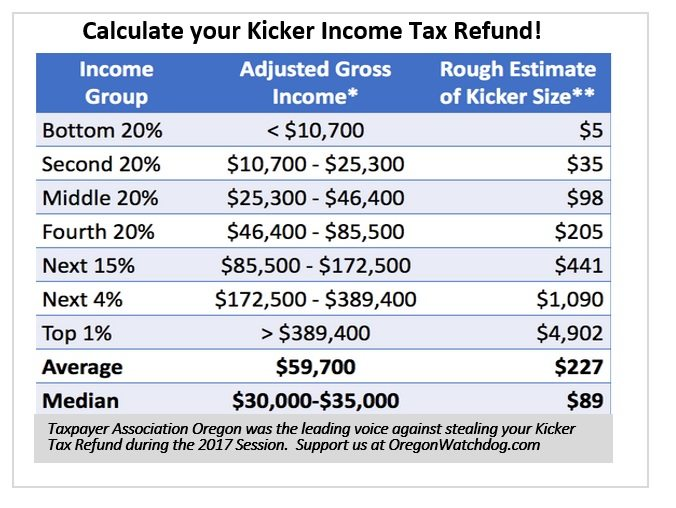 Taxpayers Win As The Oregon Income Tax Refund Kicker Will Officially Kick This Year By Taxpayer Ociation Of